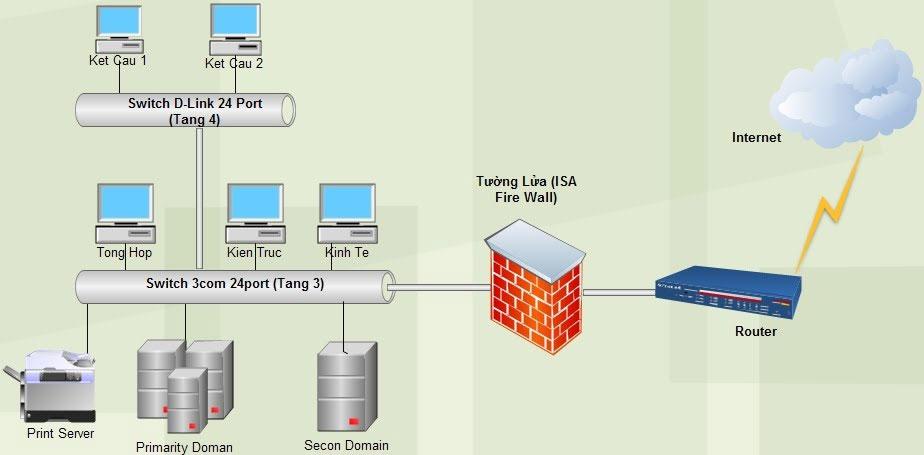 Giải pháp quản lý dữ liệu tập trung cho doanh nghiệp