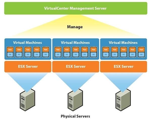 Giải pháp VMware High Availability